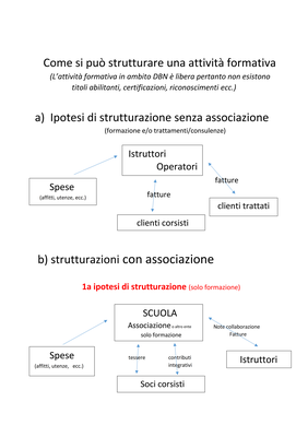 7 strutturazioni associazioni scuole 1