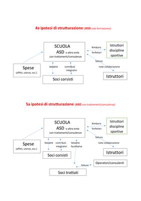 7 strutturazionI associazioni scuole 3