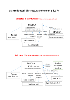 7 strutturazionI associazioni scuole 4